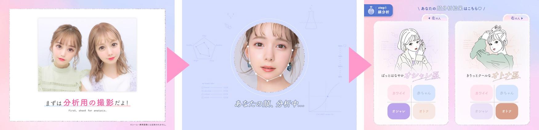 パーツバランスを整える「顔分析」の進行ステップ